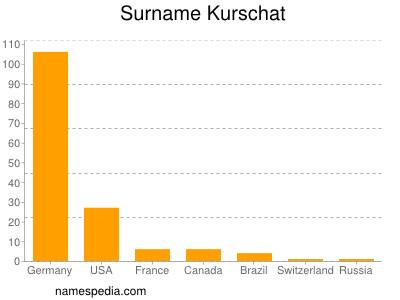 Surname Kurschat