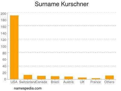 Surname Kurschner