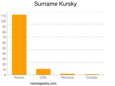 Surname Kursky