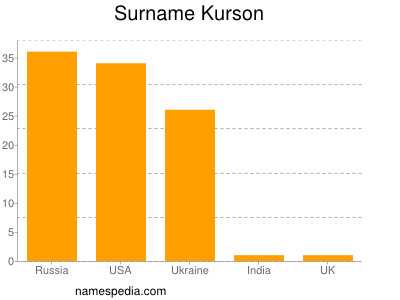 Surname Kurson