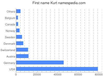 Given name Kurt