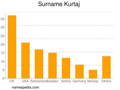 Surname Kurtaj