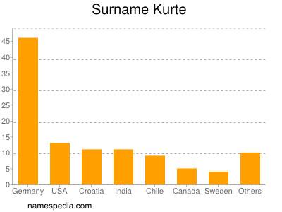 Surname Kurte