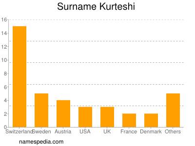 Surname Kurteshi