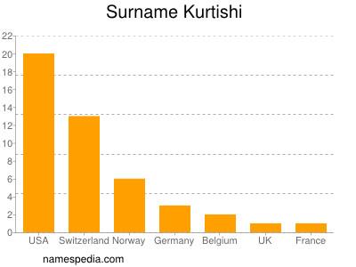 Surname Kurtishi
