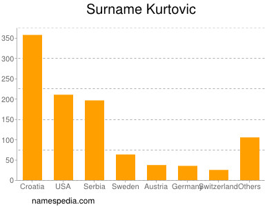 Surname Kurtovic