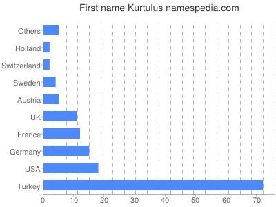 Given name Kurtulus