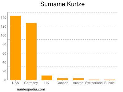 Surname Kurtze