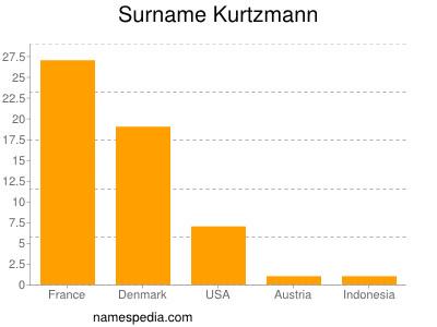 Surname Kurtzmann