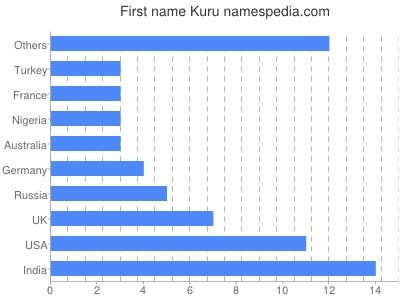 Given name Kuru