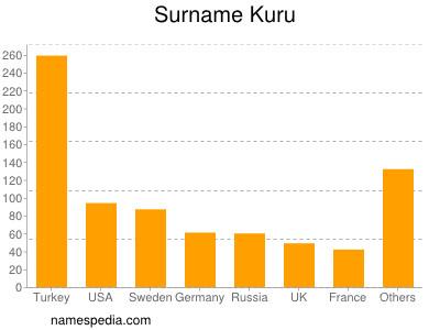 Surname Kuru