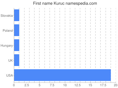 Given name Kuruc