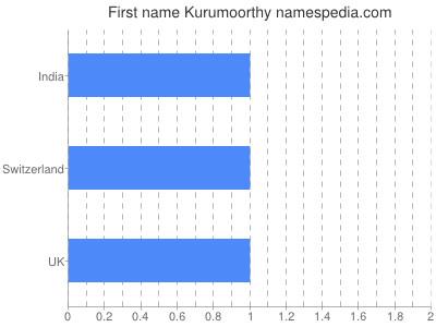 Given name Kurumoorthy