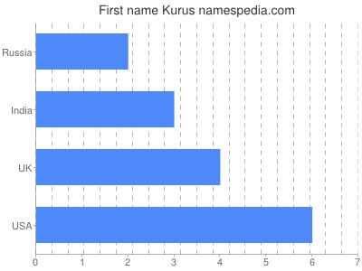 Given name Kurus