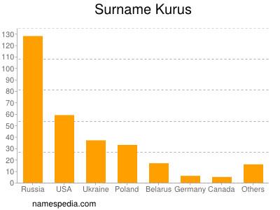 Surname Kurus