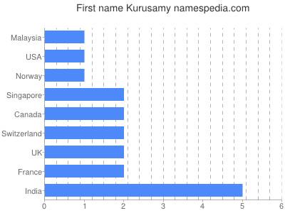 Given name Kurusamy