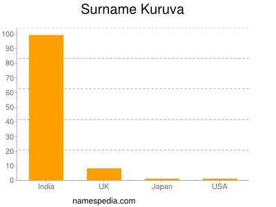 Surname Kuruva