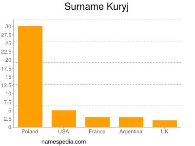 Surname Kuryj