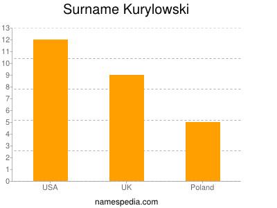 Surname Kurylowski