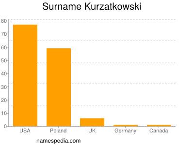 Surname Kurzatkowski