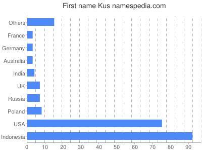 Given name Kus