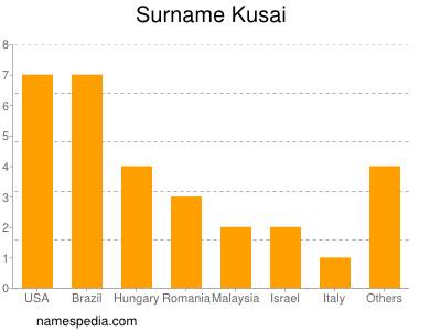 Surname Kusai