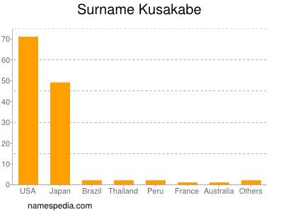 Surname Kusakabe