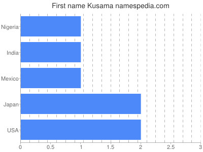 Given name Kusama