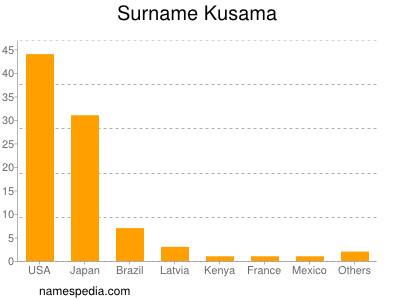 Surname Kusama