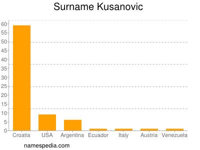 Surname Kusanovic