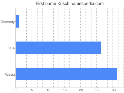 Given name Kusch
