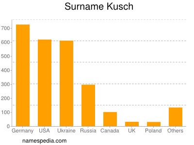 Surname Kusch