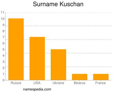 Surname Kuschan