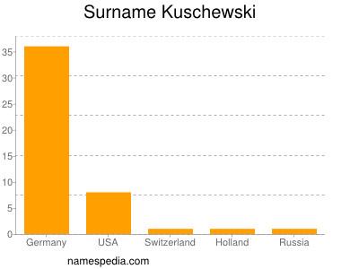 Surname Kuschewski
