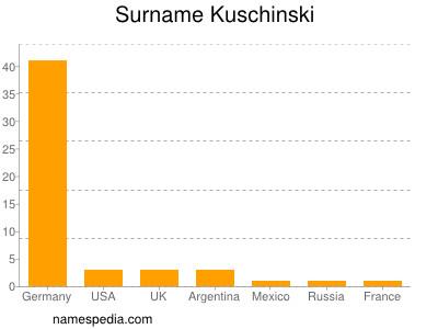 Surname Kuschinski