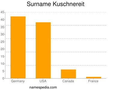 Surname Kuschnereit