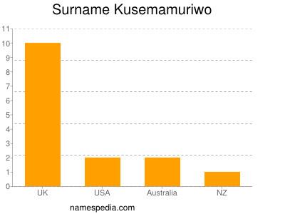 Surname Kusemamuriwo