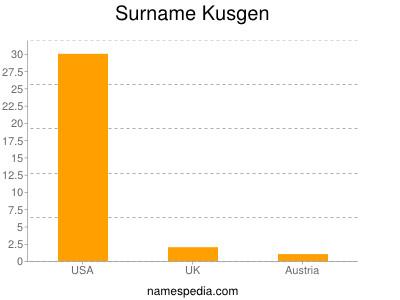 Surname Kusgen