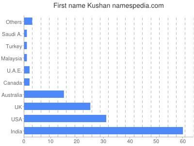 Given name Kushan