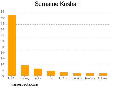 Surname Kushan
