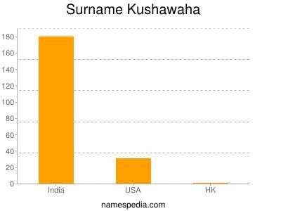Surname Kushawaha