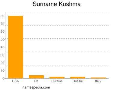 Surname Kushma