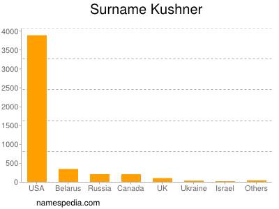 Surname Kushner