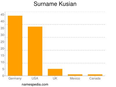 Surname Kusian