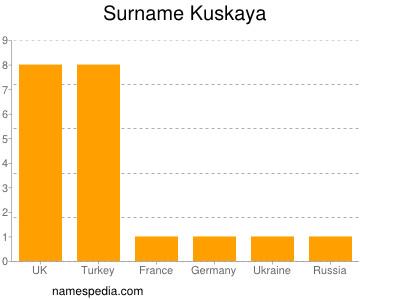 Surname Kuskaya