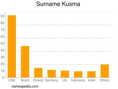 Surname Kusma