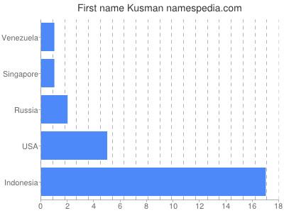 Given name Kusman