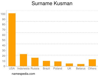 Surname Kusman