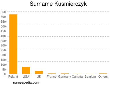 Surname Kusmierczyk