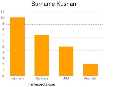 Surname Kusnan